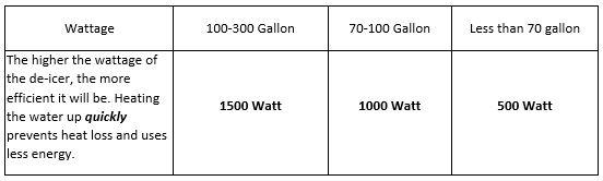 Wattage Guideline